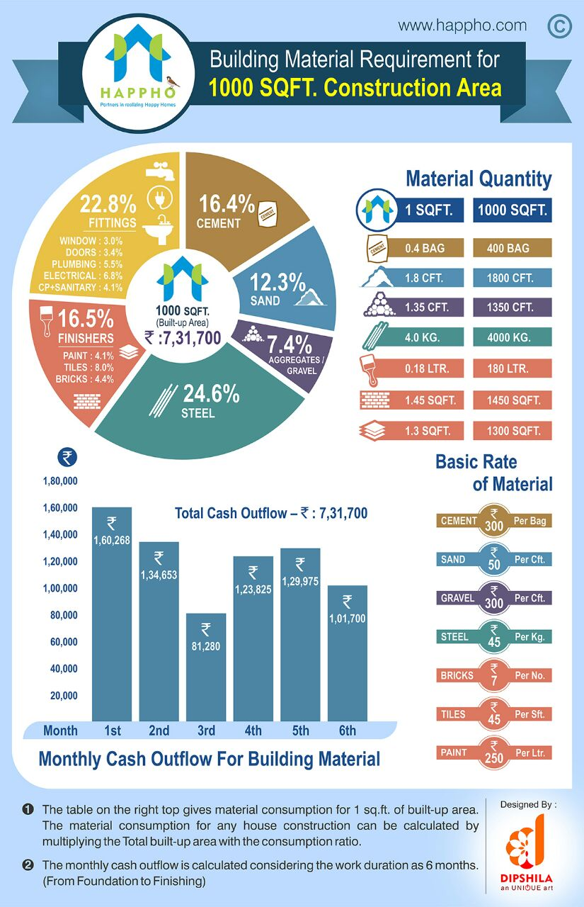 Infographic on Building Materials requirement for 1000 sqft House Construction