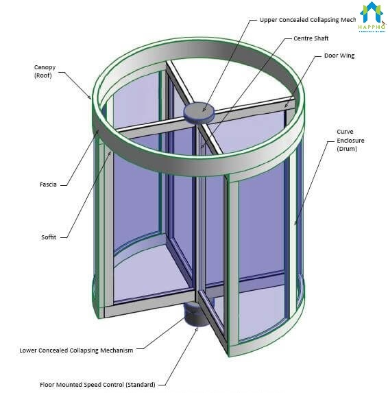 Various Types Of Doors Used In Building Construction Happho