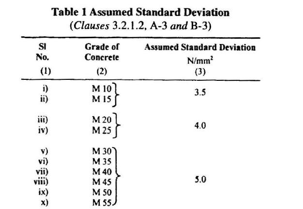 Concrete Mix Ratio Calculator : Concrete mix design illustrative example m grade