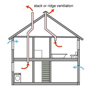 Natural ventilation methods in house constructions happho for How to improve airflow in vents