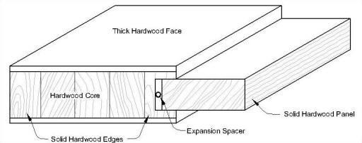 Difference between wooden doors and flush door happho for Solid wood flush door