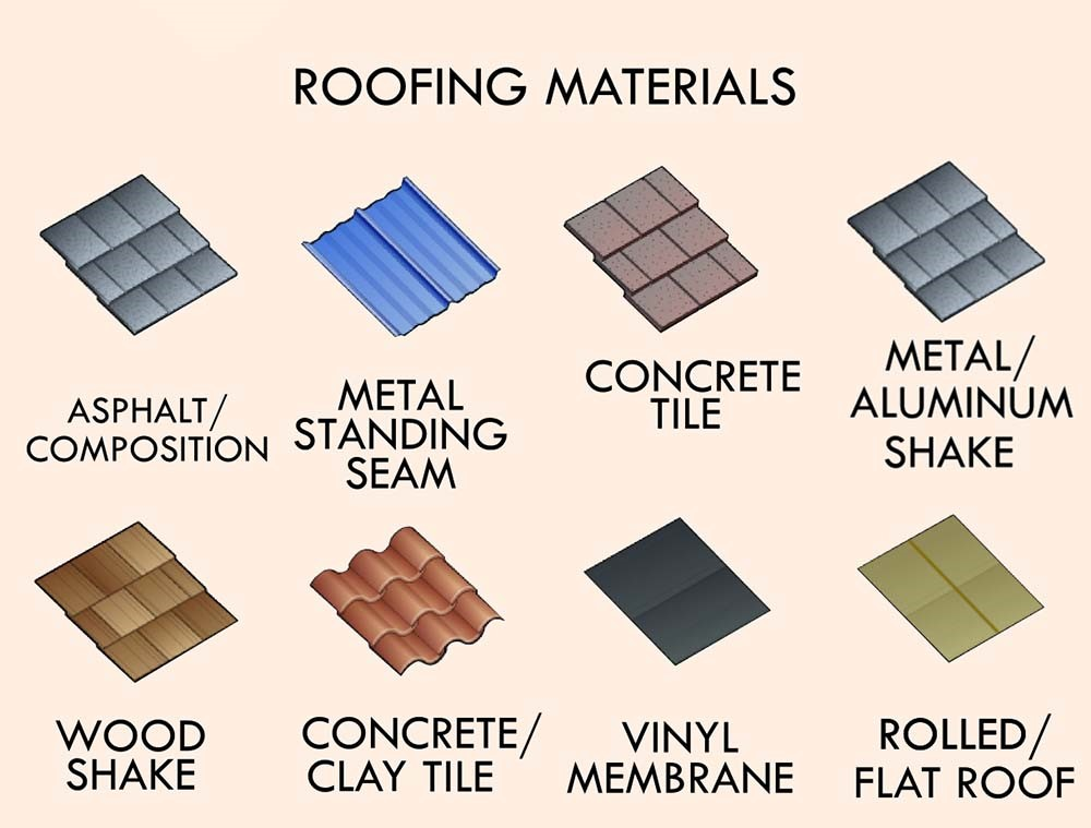 Types of sloped roofing system happho for Different types of roofing systems