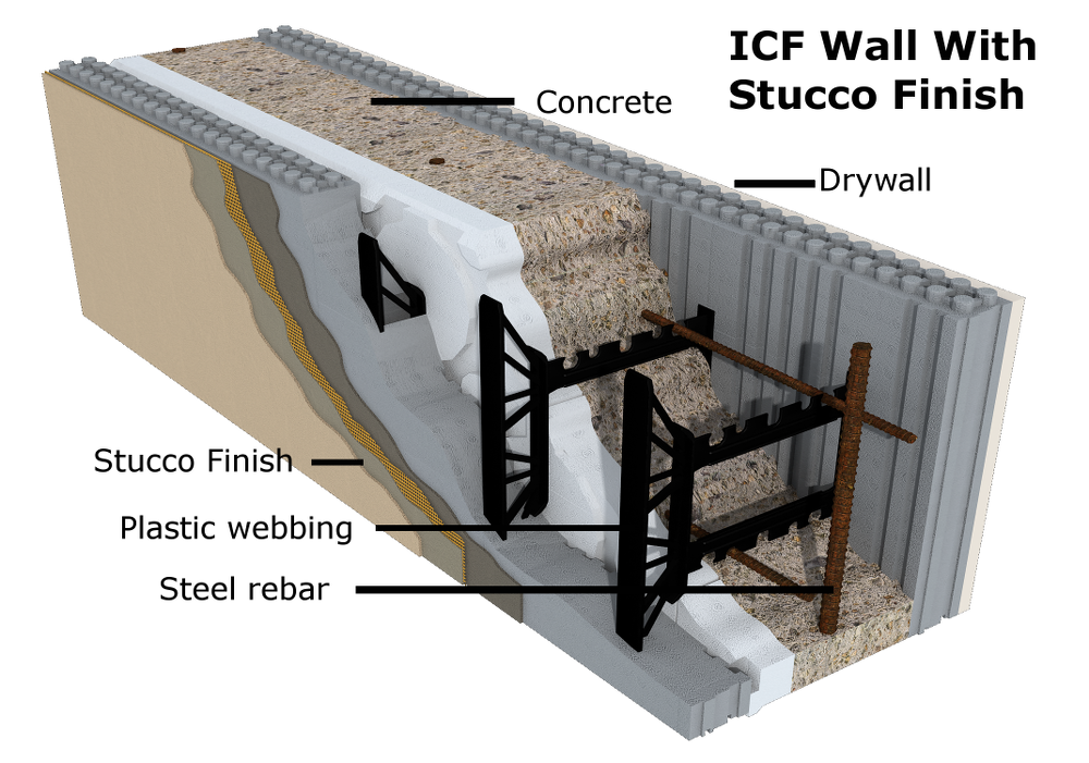 Top eco friendly materials used in construction industry for Icf house