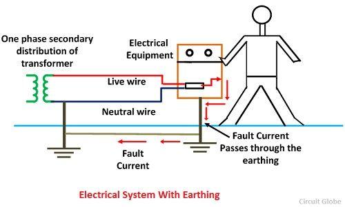 Earthing For Houses Types Methods Of Earthing Happho