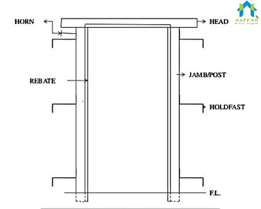 Parts Of Doors And Standard Dimensions Used In House Construction