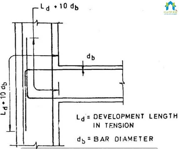 Preparation Of Bar Bending Schedule Happho