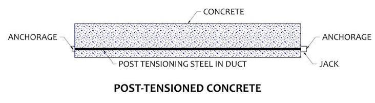 Pre-Stressed Concrete: Advantages, Disadvantages & Types of
