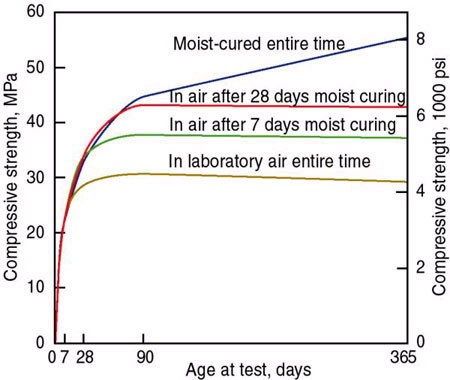 Concrete Curing Duration Right Time And Various Methods