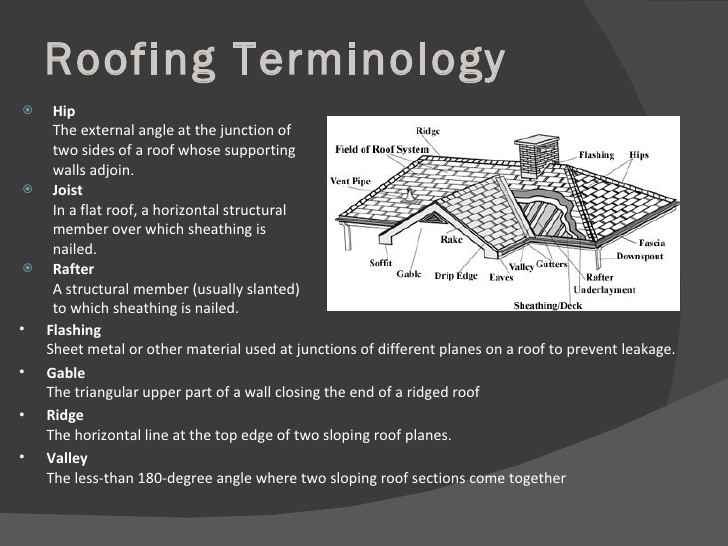 Types Of Sloped Roofing System Happho