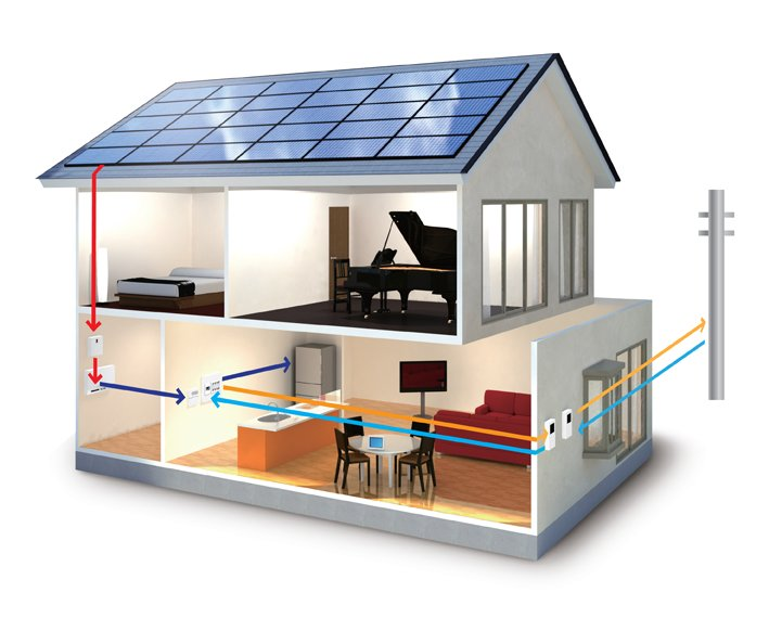 How to construct a Zero Energy Home? - Happho