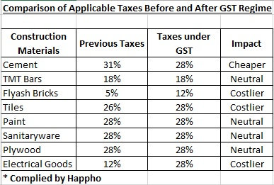 What is the Impact of GST on Materials required for House