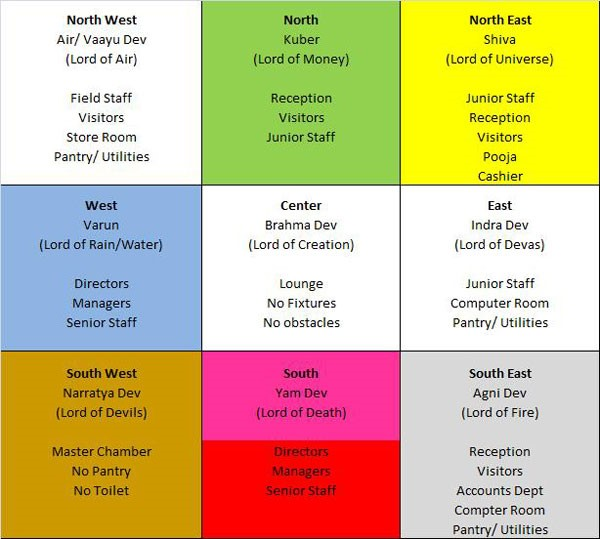 The science of vastu shastra way to plan your house happho - Color for exterior walls as per vastu ...