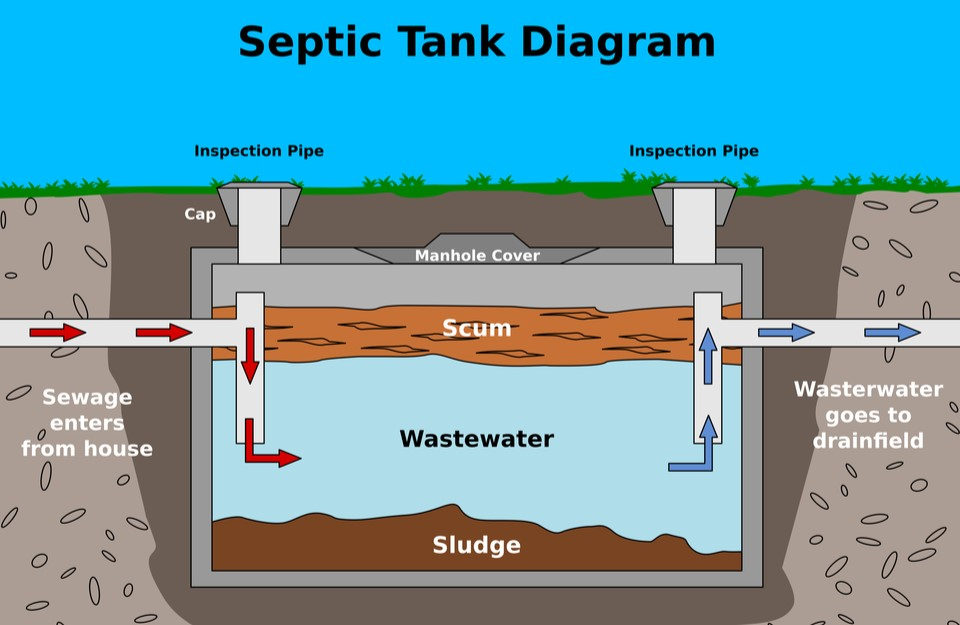 Typical Septic Tank Diagram